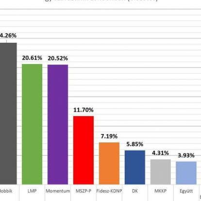 A külföldön szavazók 20-25%-a szavazhatott a Momentumra