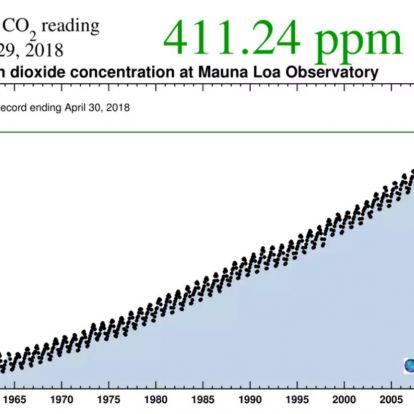 Soha ennyi szén-dioxidot nem mértek még a Föld légkörében