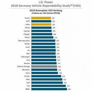 Hiánypótló lista, ezek most a legmegbízhatóbb autók Magyarországon
