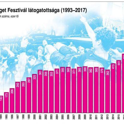 A Sziget Fesztivál látogatottsága (1993-2017)