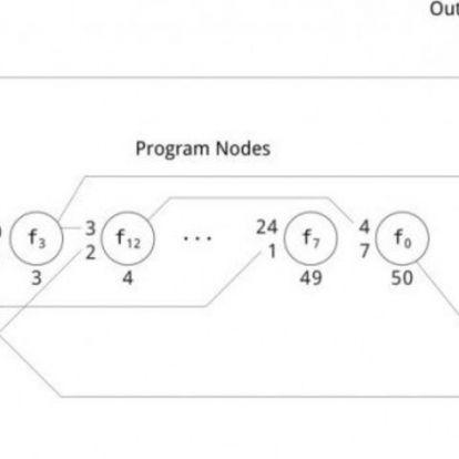Mélytanuló programoknál is jobban játszik egy evolúciós algoritmus
