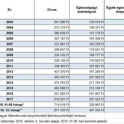 Jelentősen nőttek az orvosi fizetések: 714 ezer forintra emelkedett a havi bruttó átlagbér