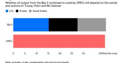 Az olajár jelenleg három férfi döntéseitől függ