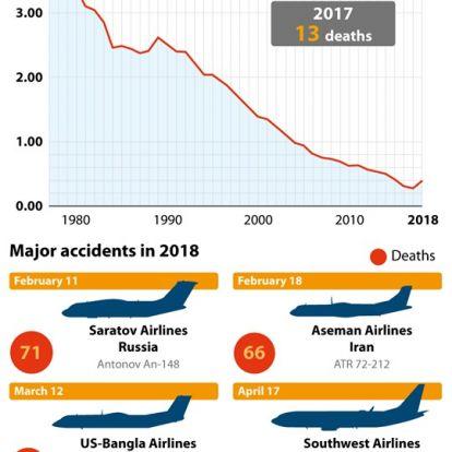Légi biztonság