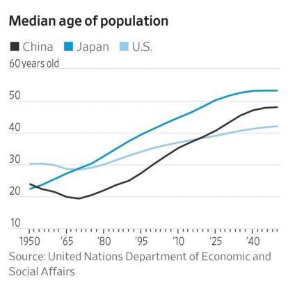 Kína előbb lesz öreg, mint gazdag?