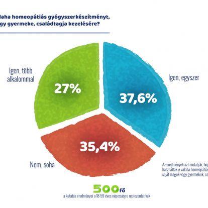 Ragaszkodnak a magyarok a gyógymódok közti választás szabadságához