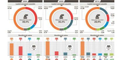 Verhetetlen a Fidesz az EP- választásokon