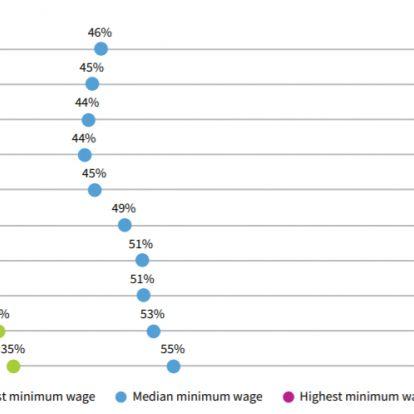 Hiába emelik a magyar minimálbért, a boltban elkölthető értéke alig nő