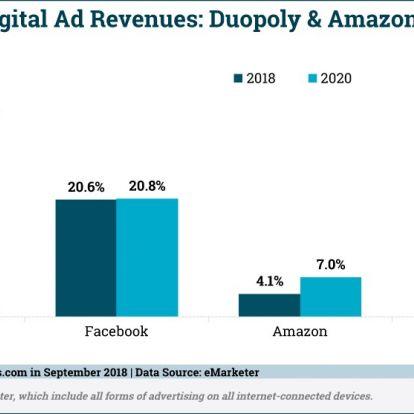 Az Amazon hirdetés-árbevétele