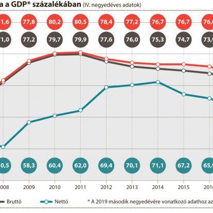 Évek óta látványosan apad a magyar államadósság