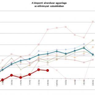 Államháztartás – 37,2 milliárd többlet júliusban