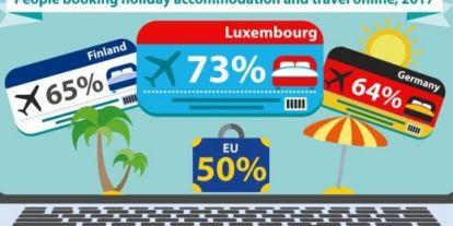 Az európaiak fele már online intézi a szállásfoglalását