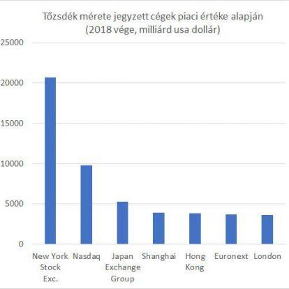 A hongkongi tőzsde megvenné a londonit