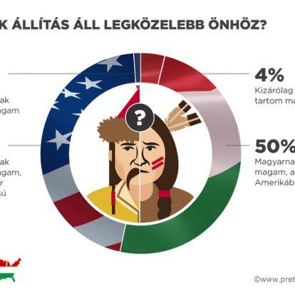 Az újkori amerikai honfoglaló magyarok mindennapi élete és gondolatai