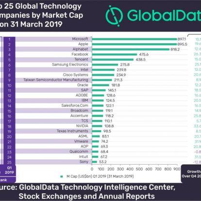 Ezek a világ legértékesebb technológiai cégei