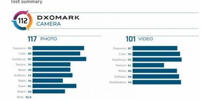 A DxOMark szerint a Galaxy S10+ kamerában lenyomja a Pixel 4-et