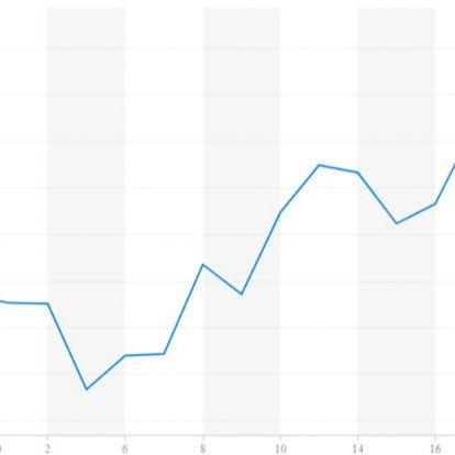 Pörög a gazdaság, a forint mégis padlót fogott. Miért?