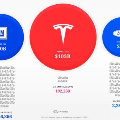 A Tesla többet ér, de ennyivel?