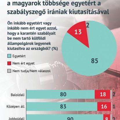 Századvég: a magyarok többsége egyetért a szabályszegő irániak kiutasításával