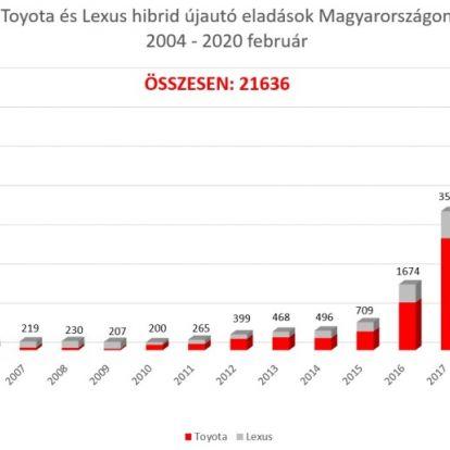 Zöldebbé válik a magyar autópiac