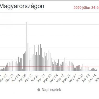 Koronavírus. Tizennyolc az új beazonosított fertőzött Magyarországon