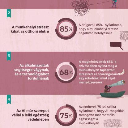 Az emberek 82%-a szerint mesterséges intelligenciával csökkenthető a munkahelyi stressz