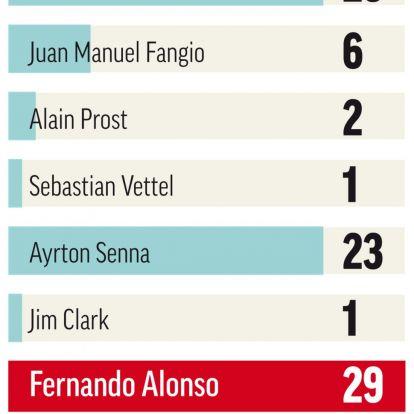 Hamilton vagy Schumacher? Dehogy, Alonso a legjobb!