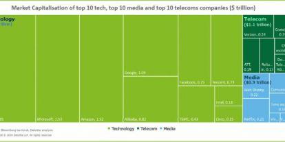 Pörög a tech-szektor, de bajban van a telekommunikáció és a média
