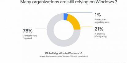 A Chrome még 2022-ig támogatja a Windows 7-et