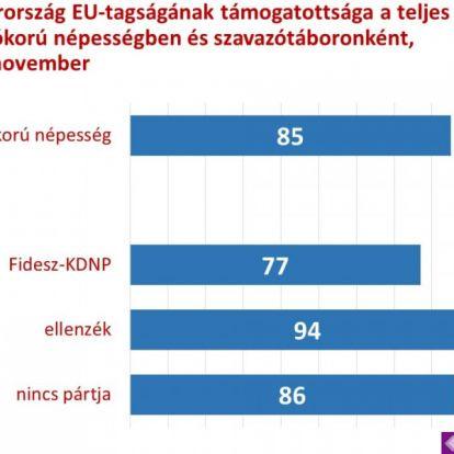 A magyarok 85 százaléka támogatja az EU-tagságot