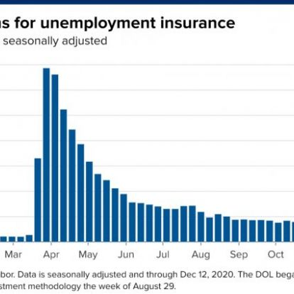 Egyre több amerikai igényel munkanélküli segélyt