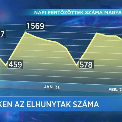 Covid percek (2021-02-07)