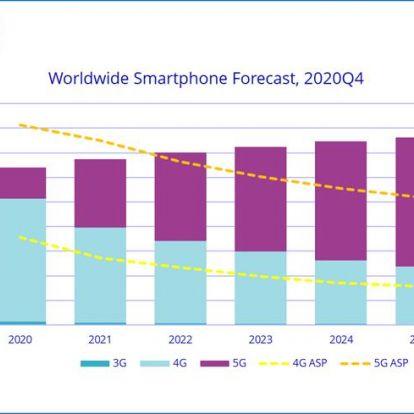Már az okostelefonokhoz sincs elég chip, mi lesz így az idénre várt boommal?