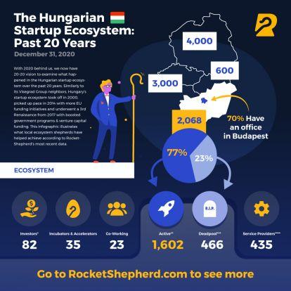 RocketShepherd: a hazai startupok 1,44 milliárd eurót vontak be