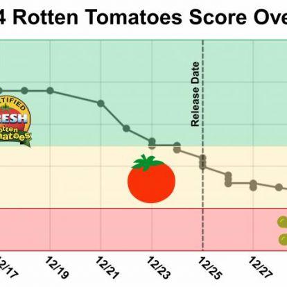 VÉLEMÉNY: Kinek higgyek? - Az IMDb és a Rotten Tomatoes helyzete 2021-ben