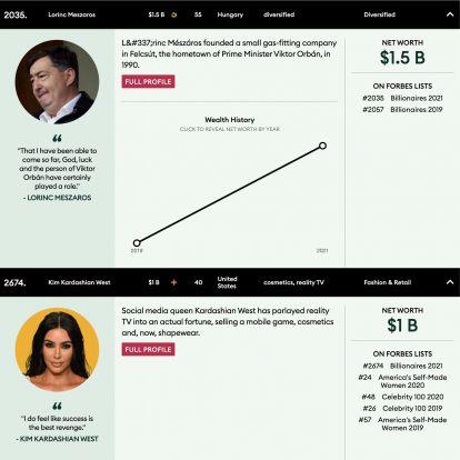 Mészáros Lőrincet még nem előzte meg, de Kim Kardashian önerőből lett dollármilliárdos