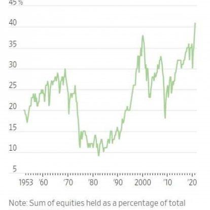 Túl sok részvényt tart az amerikai lakosság?